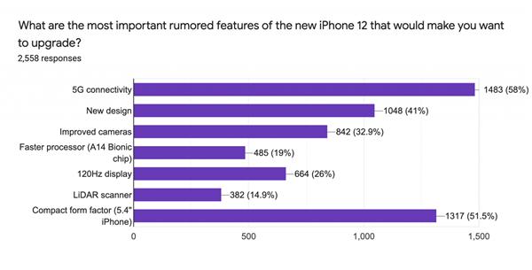 iPhone 12成了!国外调查显示支持5G和5.4寸小屏最吸引人、超4成要换机